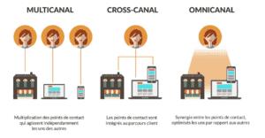 Stratégie omnicanale digitale